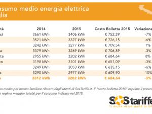 2015-11-04-3-SosTariffe.it_Puglia_consumi_costobolletteEnergia_novembre2015