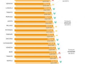 2015-11-16-3-SosTariffe.it_consumiCostiLuceCitt-_infografica_novembre2015