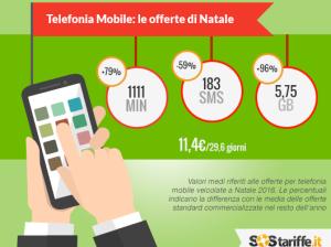 Telefonia Mobile le offerte di Natale_SosTariffe_dicembre2016