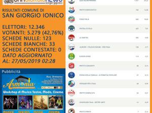 ELEZIONI EUROPEE 2019 RISULTATI COMUNE DI SAN GIORGIO IONICO